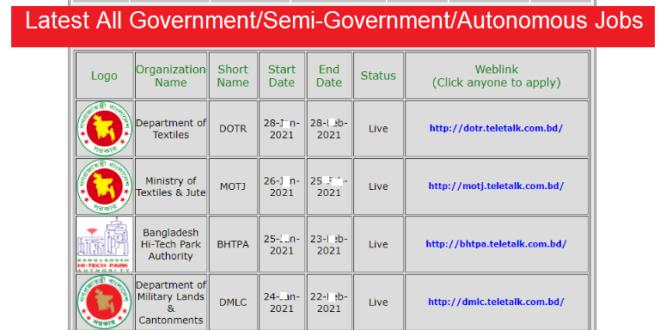 Latest Govt Job Circular 2021