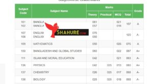 Result of SSC