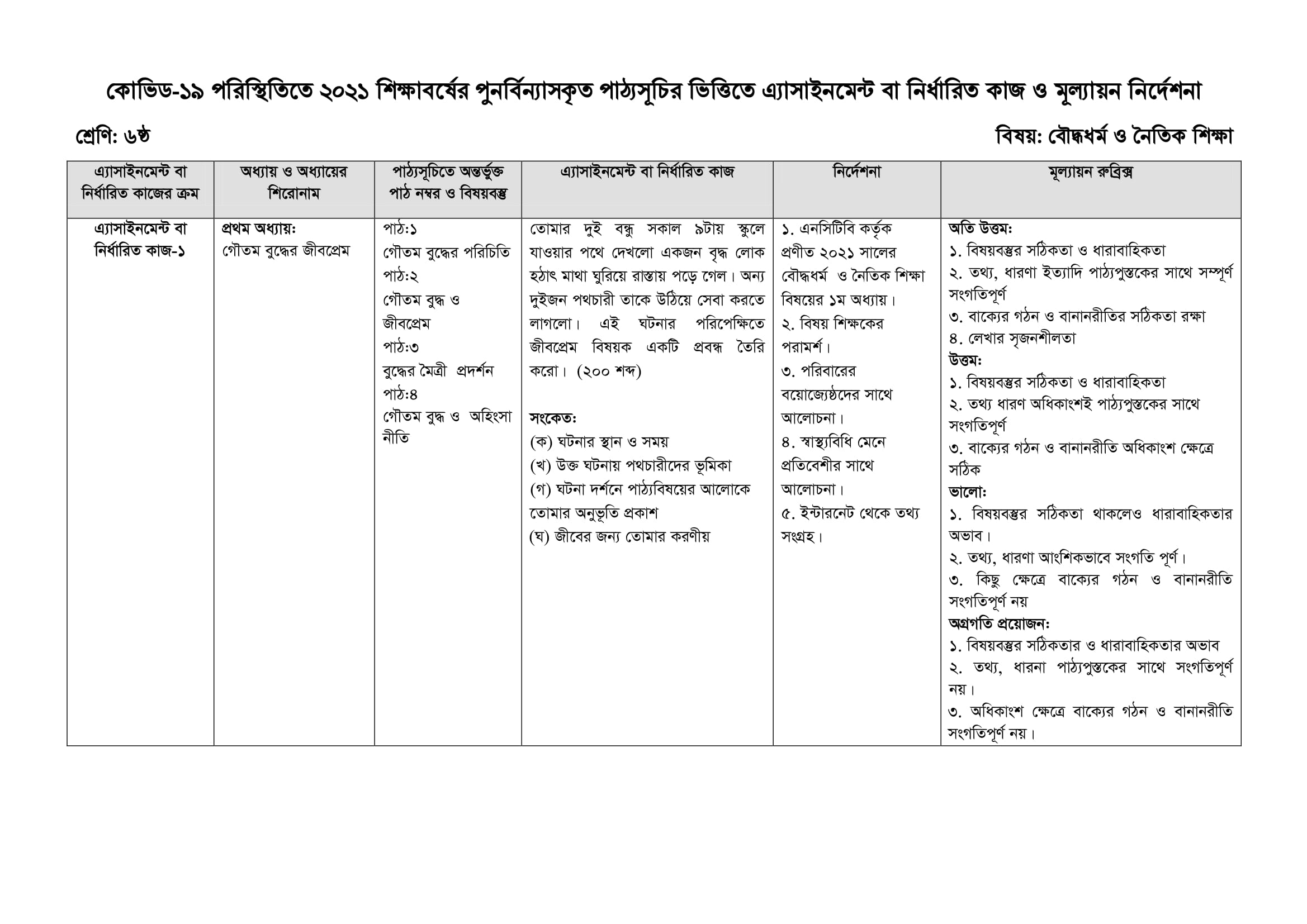 Class 6 Assignment Boddho Dhormo