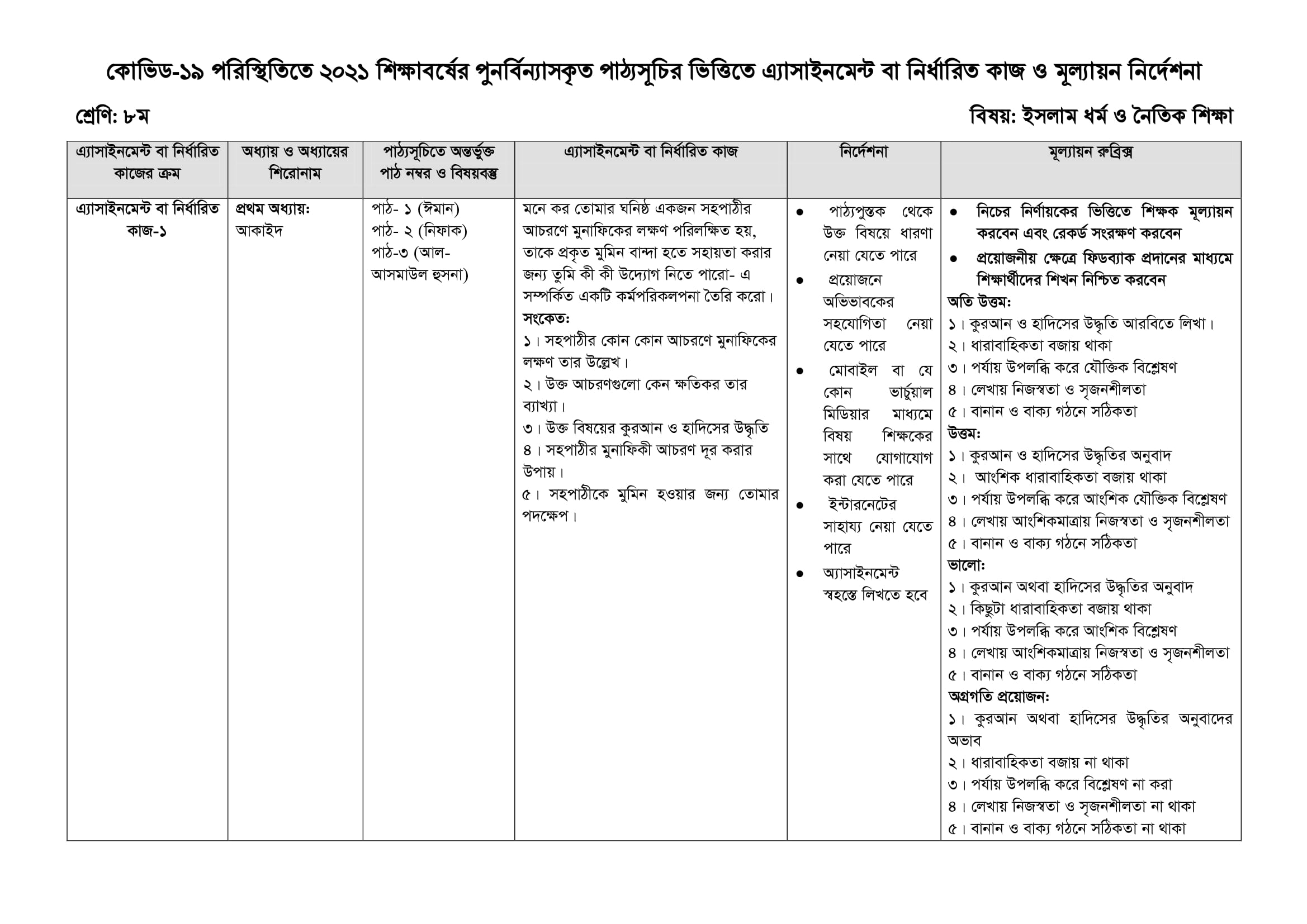 Class 8 Assignment Islam & Moral Education 1st