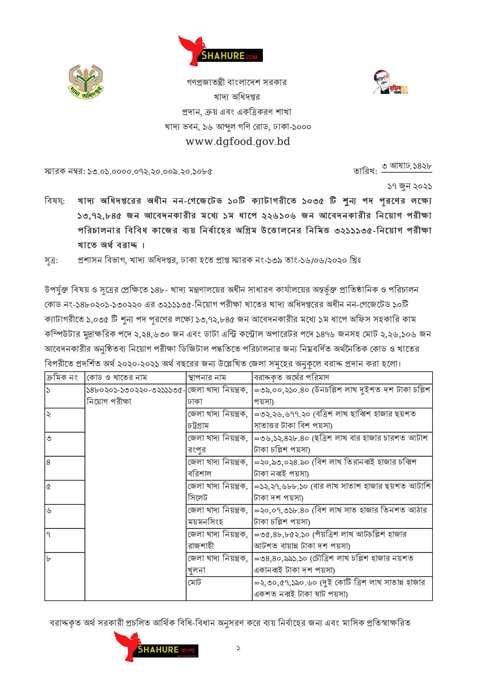 DgFood Exam Related Notice 2021
