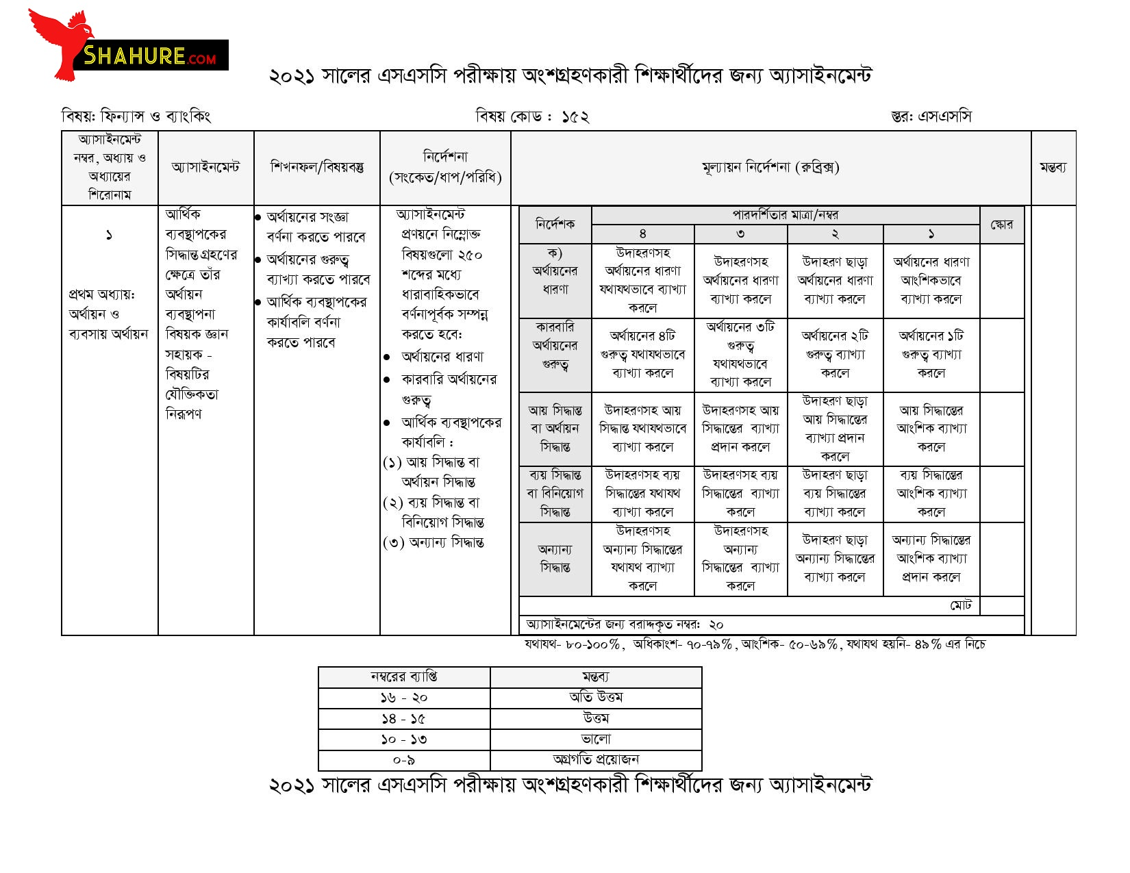 SSC Finance and BankingAssignment Answer 1st Week
