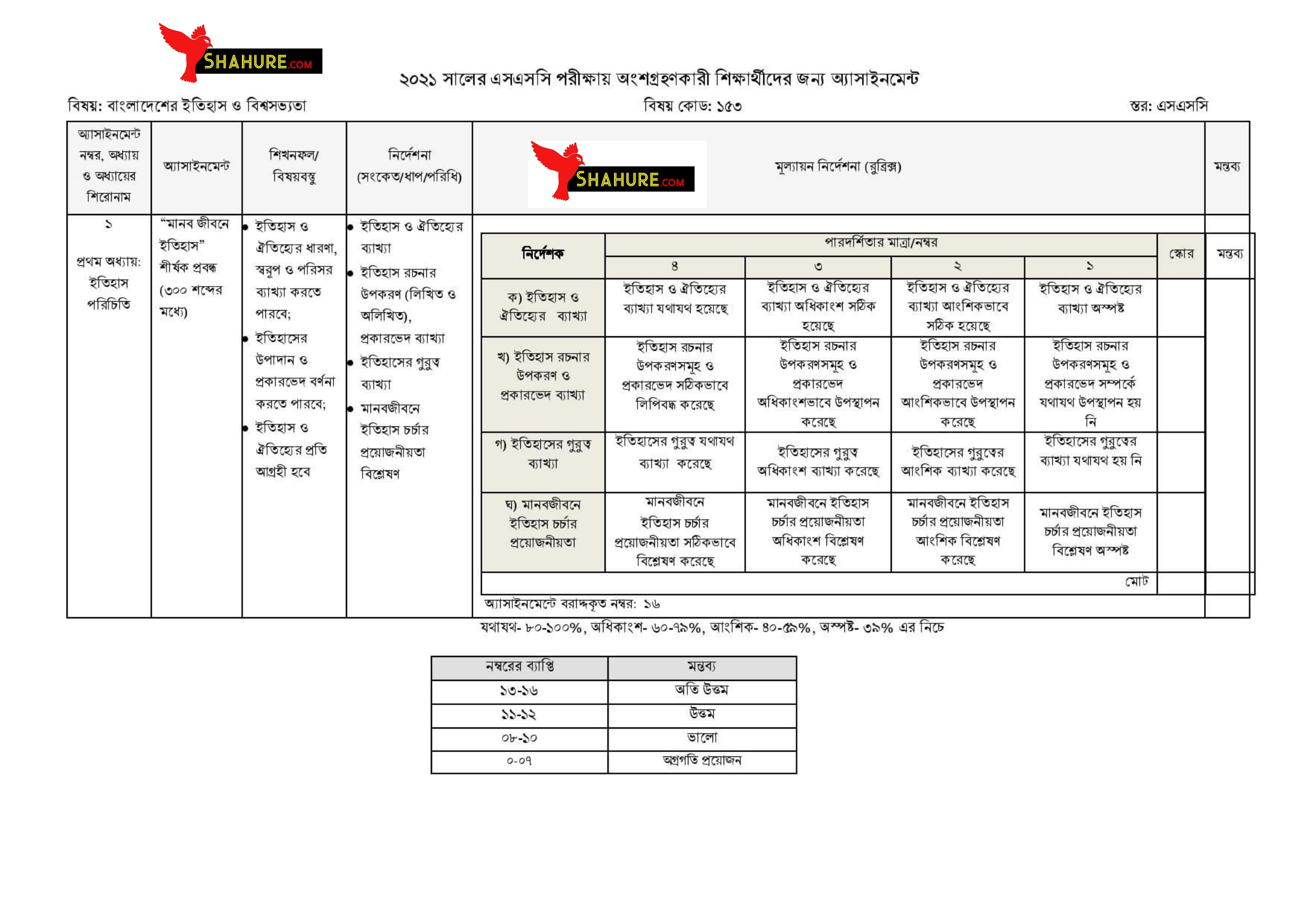 SSC History of Bangladesh and World Civilization Assignment Answer 1st Week